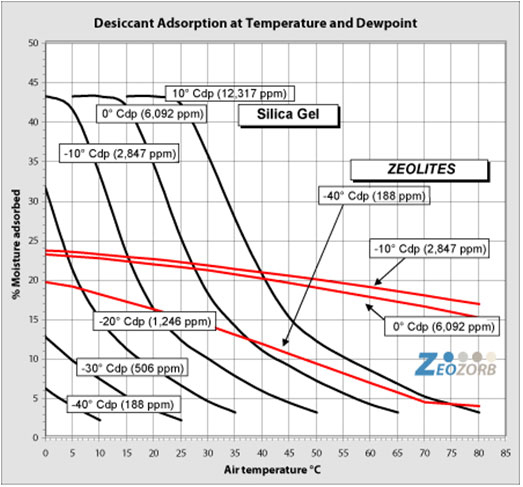 Desiccant Adsorption at Temperature and Dewpoint