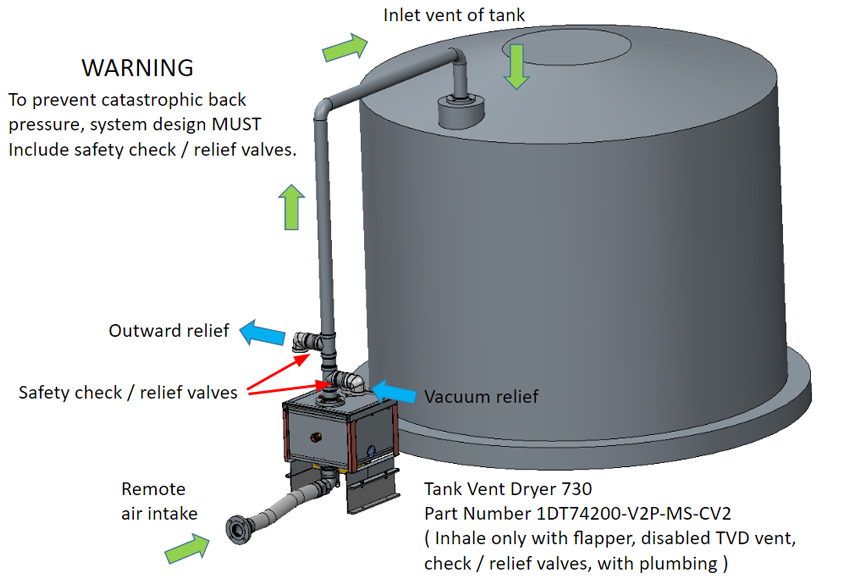 Tank Vent Dryers and Desiccant Breathers - Drytech Inc