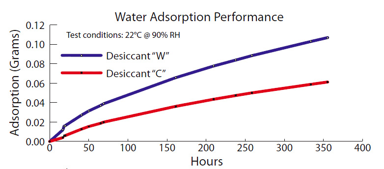 Water adsorption performance