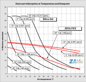 SilicaGel vs ZEOLITES Desiccant Adsorption at Temperature and Dewpoint Graph Only