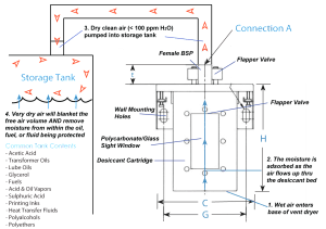 Tank Vent Dryer in operation diagram